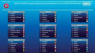 Resolución de los grupos de la fase de clasificación para el Mundial...