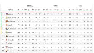 LaLiga Standings