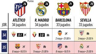 El Madrid dependerá de sí mismo si el Atleti no gana al Barça: este es el calendario que queda