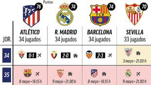 El Barça tampoco cede: este el calendario que queda antes del jornadón