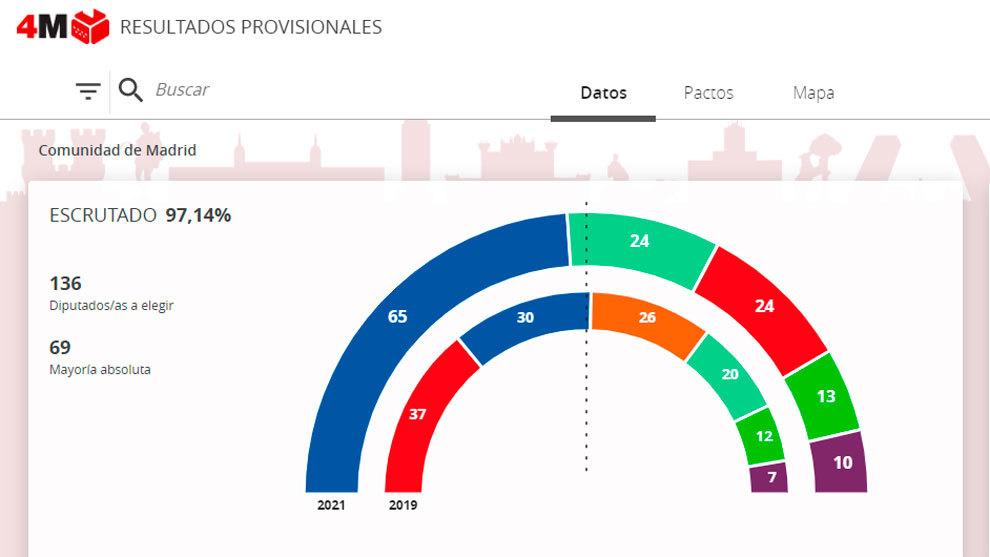 Resultados de las elecciones de la Comunidad de Madrid 2021.