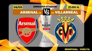 Un oportunidad histórica para el Villarreal frente al Arsenal.
