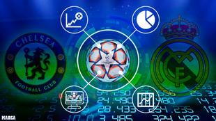Chelsea - Real Madrid en directo - semifinal Champions League