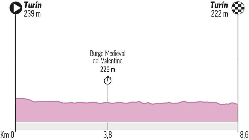 Etapa 1 del Giro de Italia: Torino - Torino