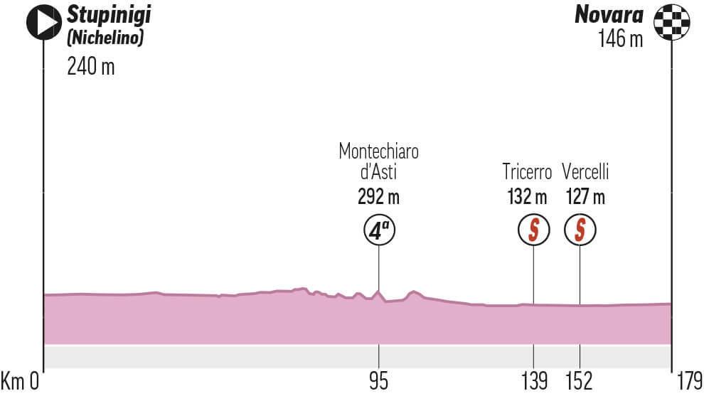 Etapa 2 del Giro de Italia: Stupinigi - Novara