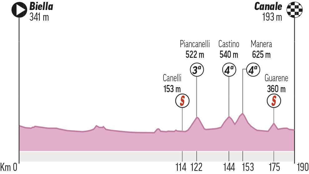 Etapa 3 del Giro: Biella - Canale