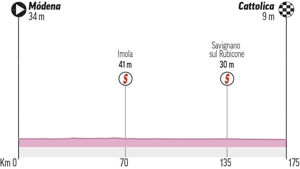 Etapa 5 del Giro: Modena - Cattolica