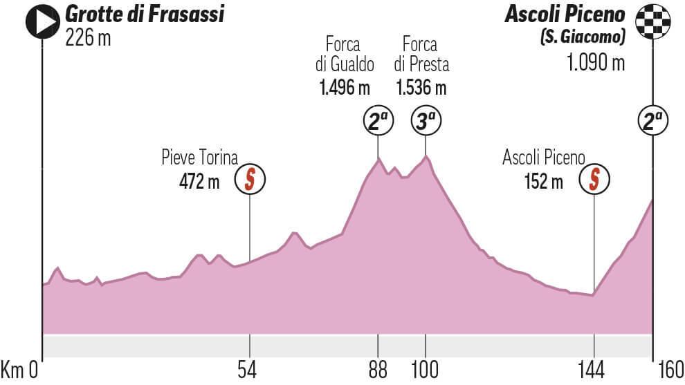Etapa 6: Grotte di Frasassi - Ascoli Piceno