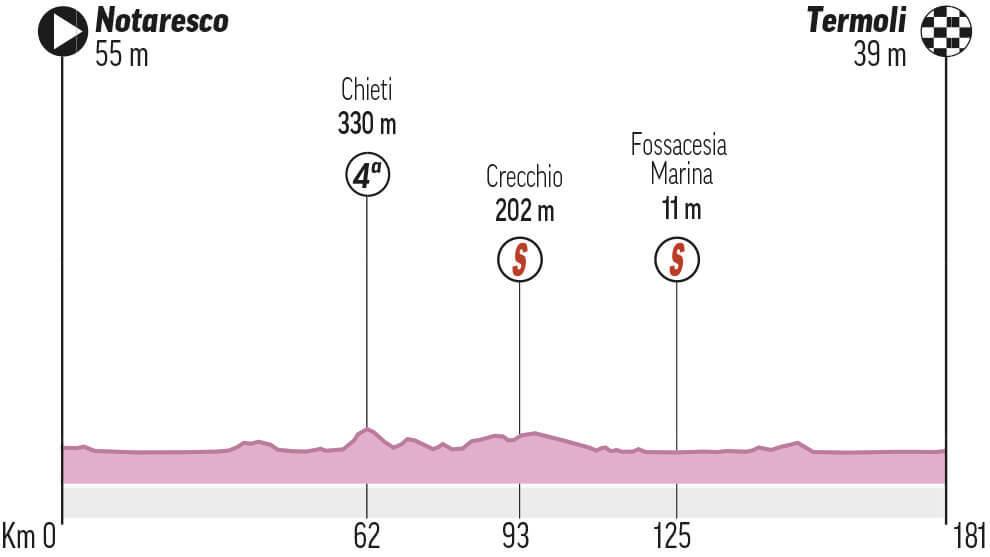 Etapa 7 del Giro de Italia: Notaresco - Termoli