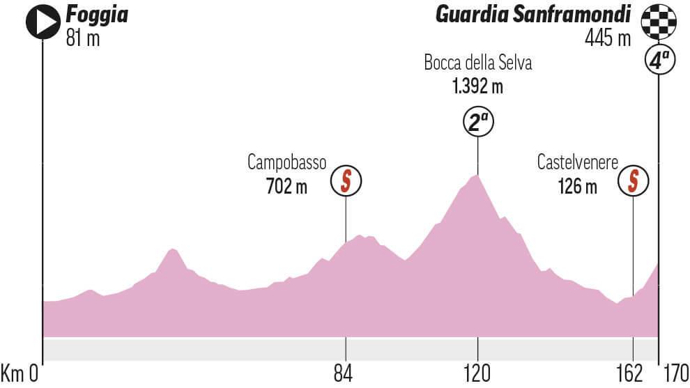 Etapa 8 Giro de Italia: Foggia - Guardia Sanframondi
