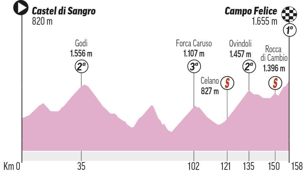 Etapa 9 del Giro: Castel di Sangro - Campo Felice