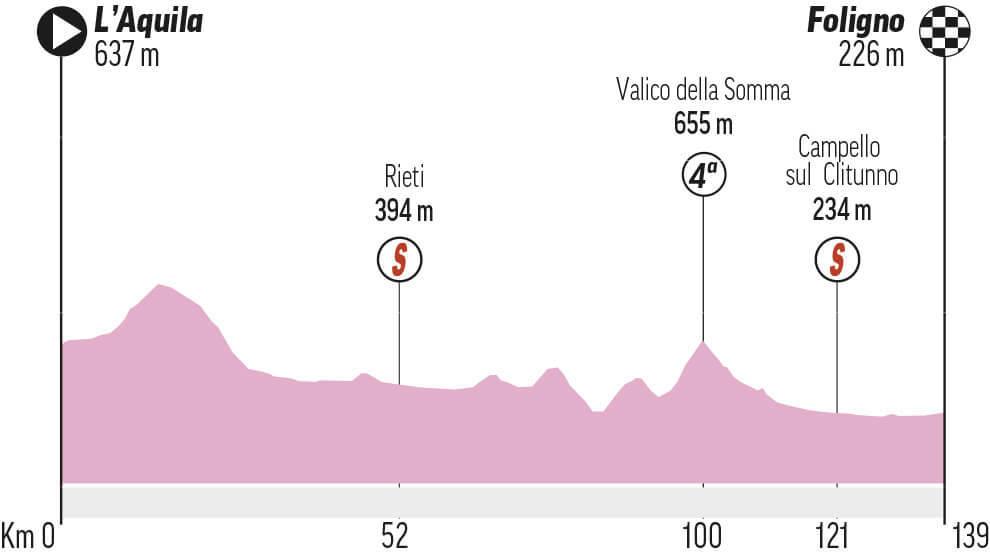 Etapa 10 del Giro de Italia: L'Aquila - Foligno