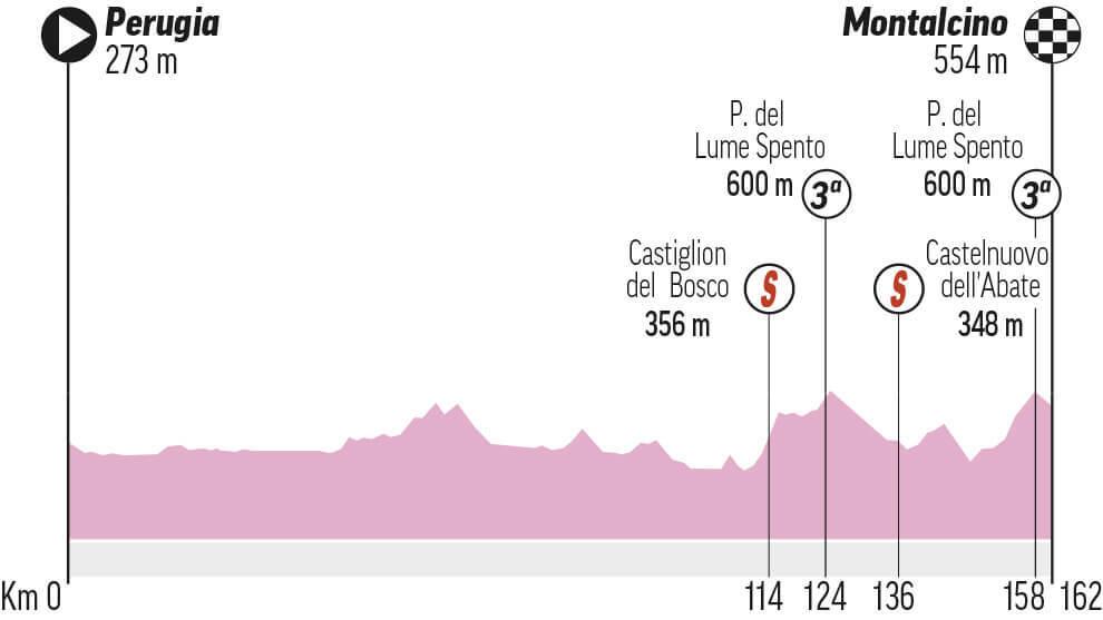 Etapa 11 Giro de Italia: Perugia - Montalcino