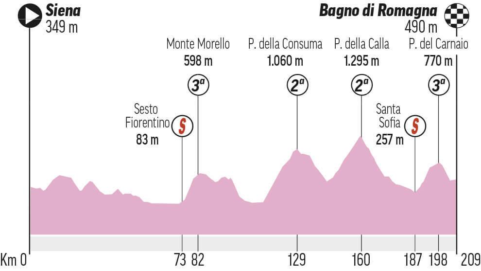 Etapa 12 Giro 2021: Siena - Bagno di Romagna