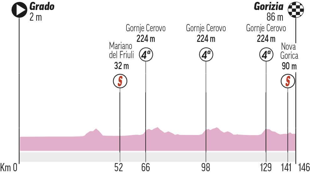Etapa 15 Giro de Italia 2021: Grado - Gorizia