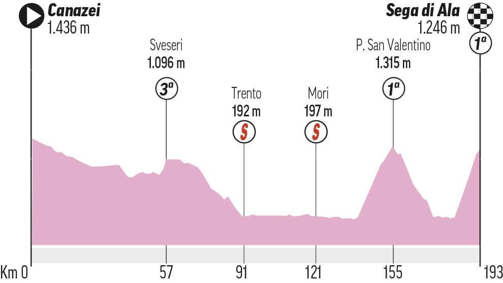 Etapa 17 Giro: Canazei - Sega di Ala