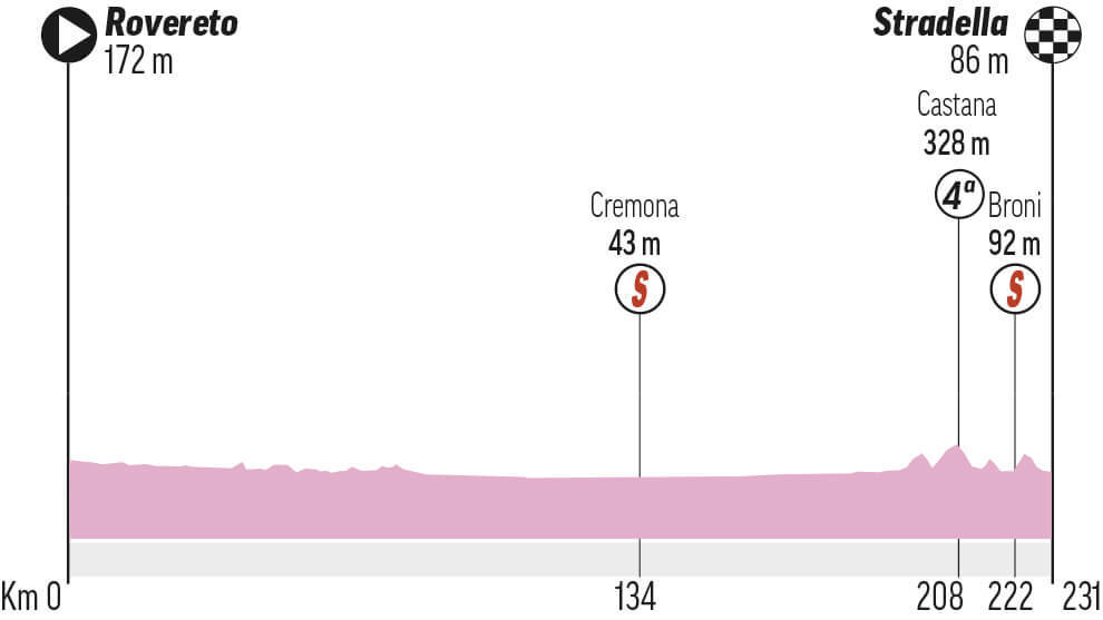Etapa 18 Giro Italia: Rovereto - Stradella