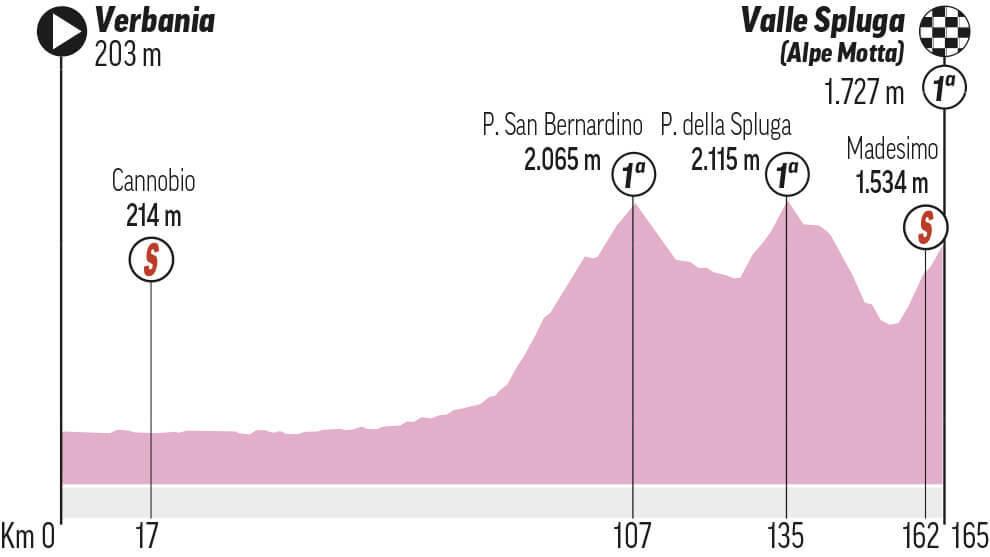 Etapa 20 Giro de Italia: Verbania - Valle Spluga - Alpe Motta