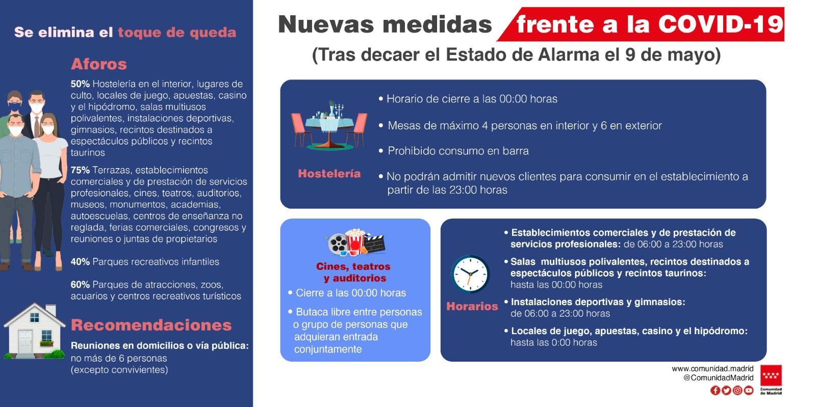 Medidas coronavirus Madrid - fin estado de alarma