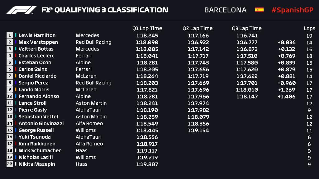 Gran Premio de España: Resumen y resultado de la qualy de la Fórmula 1