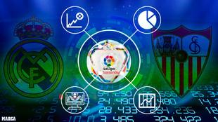 Apuestas y pronósticos del Real Madrid - Sevilla : datos,...