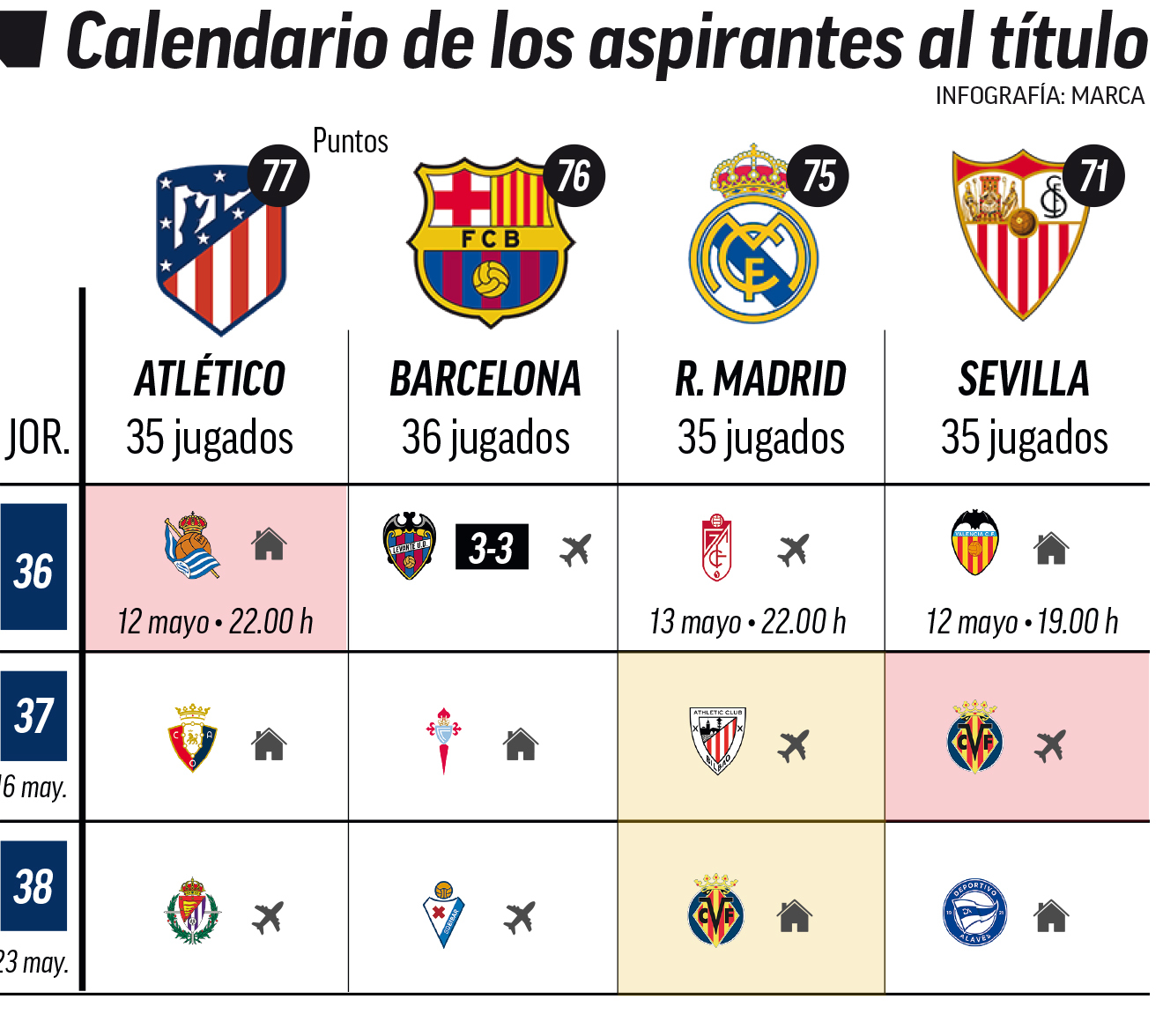 Calendario Clasificacion Atletico Barcelona Real Madrid Sevilla