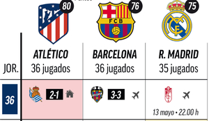 Atletico Madrid could become champions on Sunday: The remaining fixtures