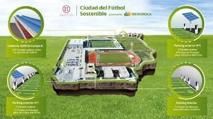 Infografía de la Ciudad Futbol Sostenible.