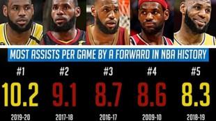 LeBron tiene los cinco mejores promedios de asistencias de un alero en...