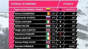 Resumen y clasificación del Giro de Italia tras la etapa 9: Egan...