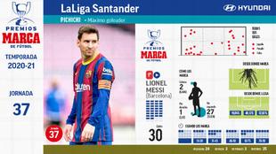 Messi y Oblak, dúo récord de los trofeos MARCA