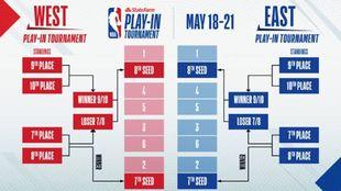 NBA Playoffs Play-In - Equipos Horarios Fechas Partidos TV
