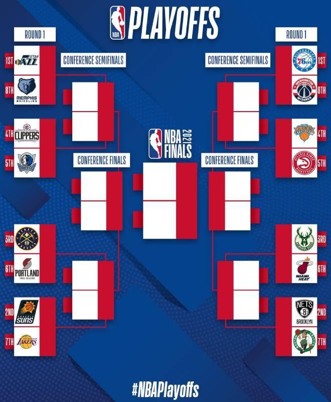 NBA playoffs 2021: The NBA playoffs: The bracket for the final stretch    Marca