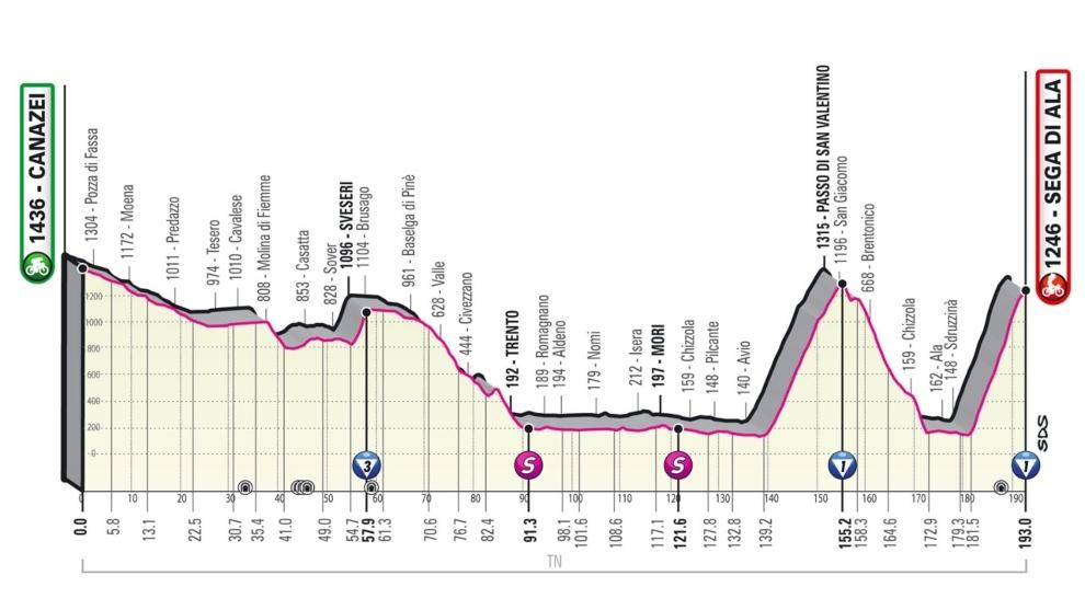 Resumen y clasificación del Giro de Italia tras la etapa 17: Bernal sufre su primera crisis