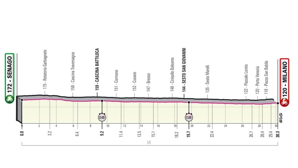 Perfil de la etapa 21 del Giro