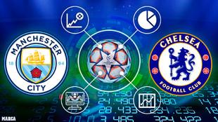 Apuestas y pronósticos de la final de Champions League entre City y...