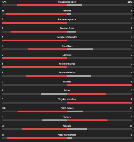 Chile vs Bolivia: Resumen, resultado y goles del partido de las Eliminatorias Conmebol rumbo a Qatar 2022