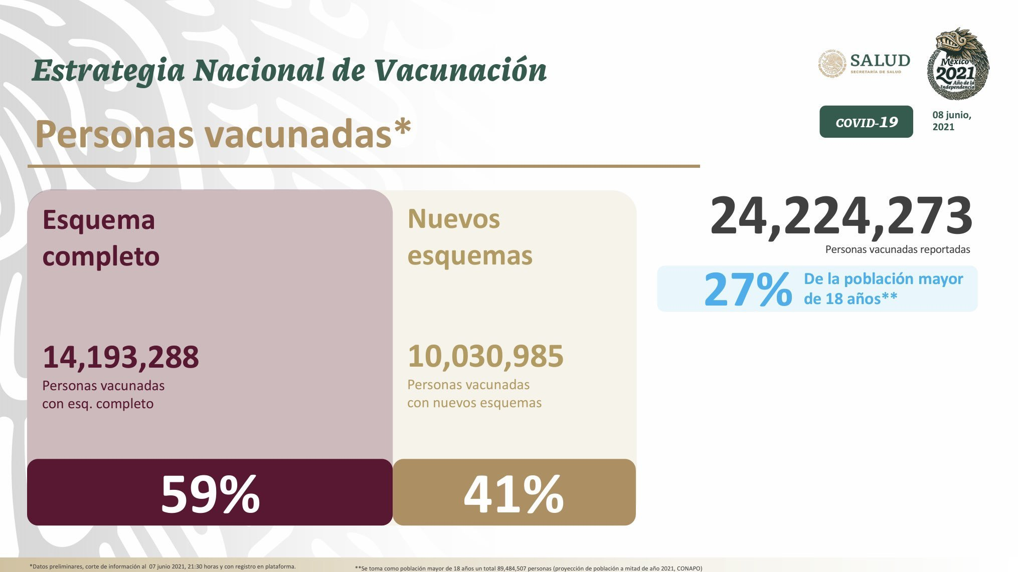Vacuna Covid-19 México hoy 9 de junio: ¿Cuántas dosis se han aplicado y cuántos casos de coronavirus van al momento?
