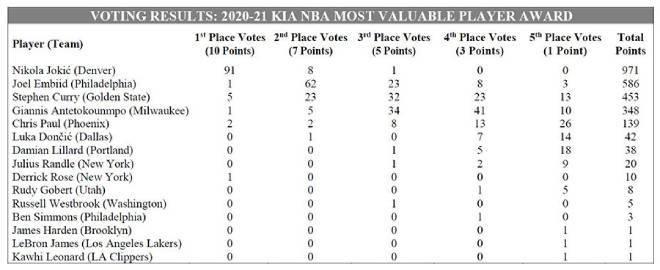 Todos los votos al MVP de la NBA