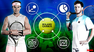 Apuestas Roland Garros - Pronosticos Rafa Nadal Schwartzman
