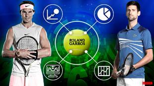 Apuestas Roland Garros - Pronosticos Rafa Nadal Djokovic