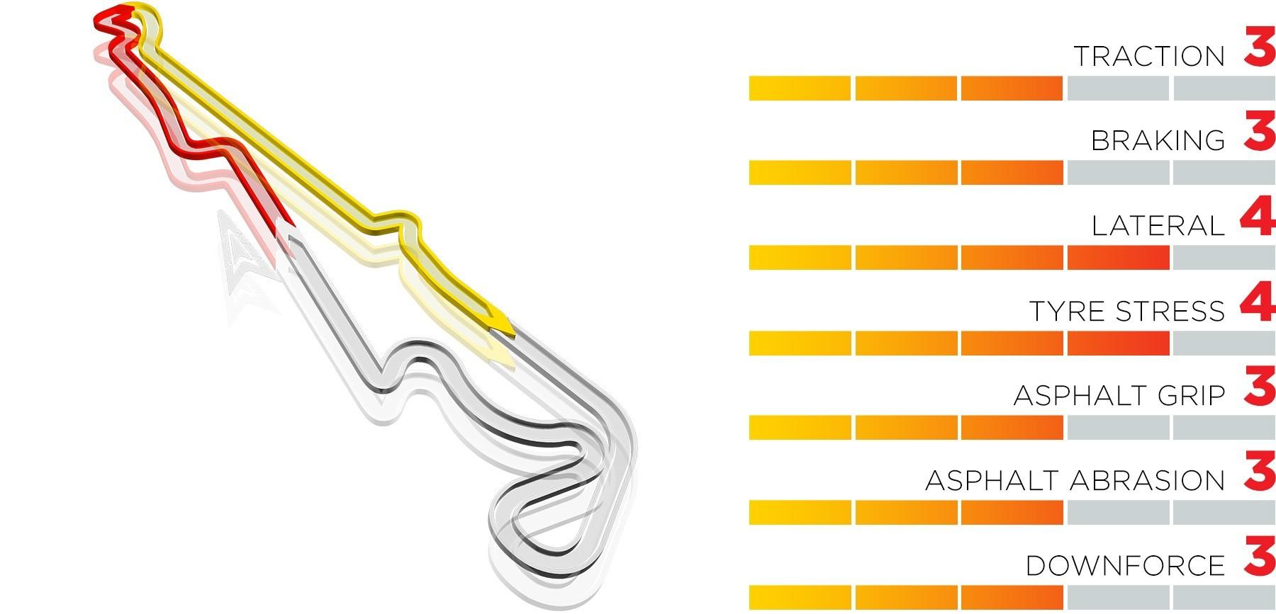 Horarios y dónde ver en TV y online el Gran Premio de Francia 2021 de Fórmula 1