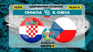 Croacia Republica Checa Eurocopa 2021 - Donde ver TV Horario Partidos...