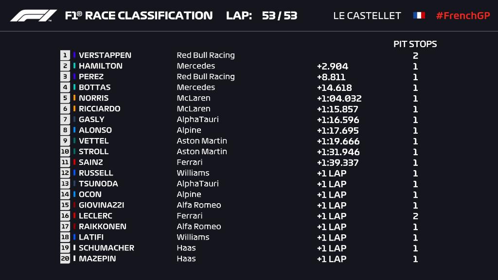 Checo Pérez finaliza tercero y Verstappen gana el GP de Francia... ¡Red Bull es más líder que nunca!
