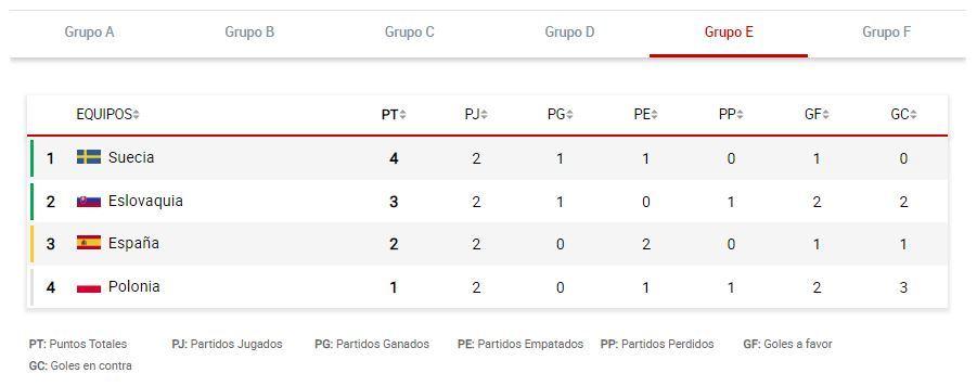 Eslovaquia vs España: resumen, resultado y goles del partido de la jornada 3 del Grupo E de la Eurocopa 2020