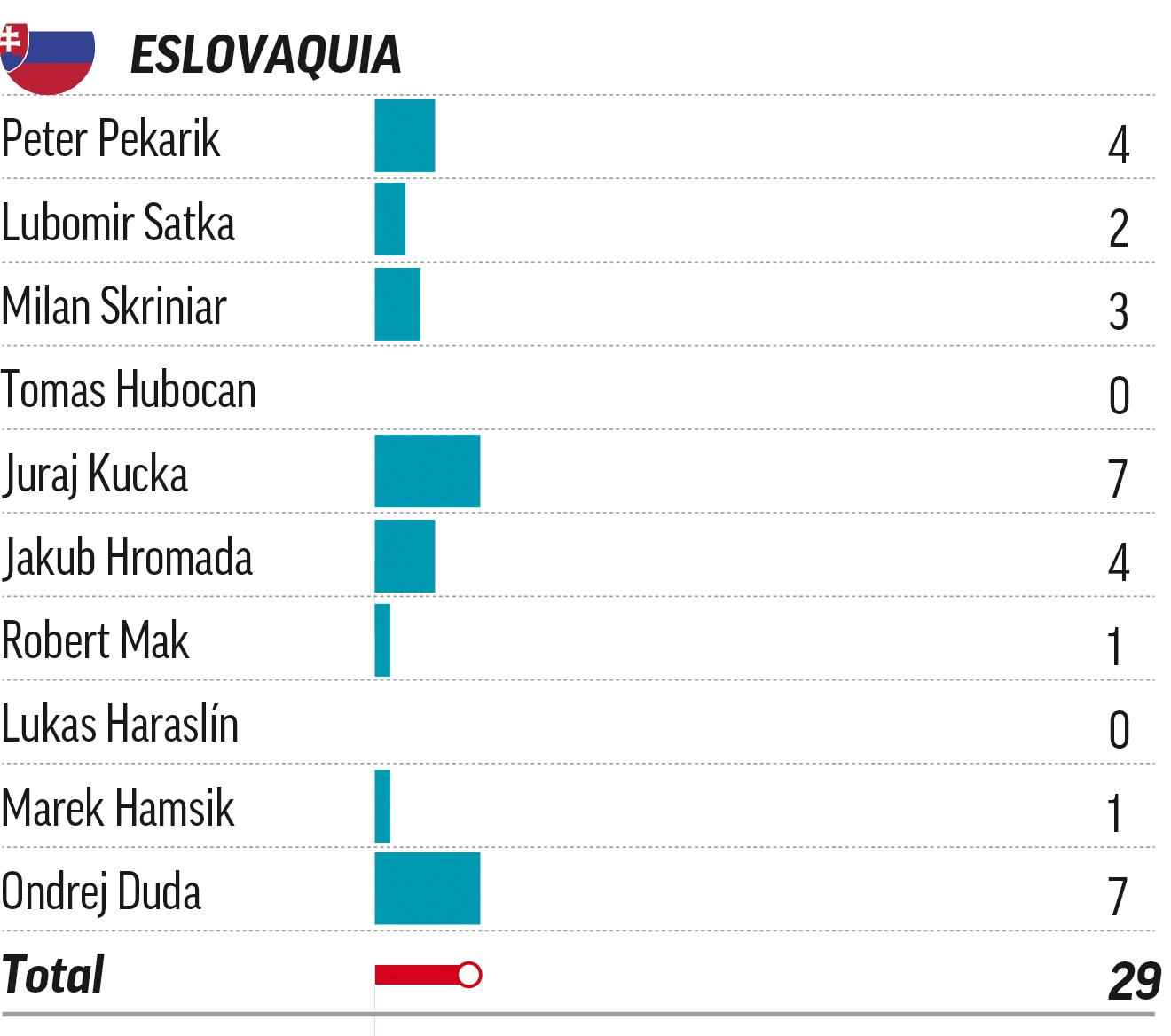 Goles esta temporada en todas las competiciones de los jugadores titulares eslovacos.