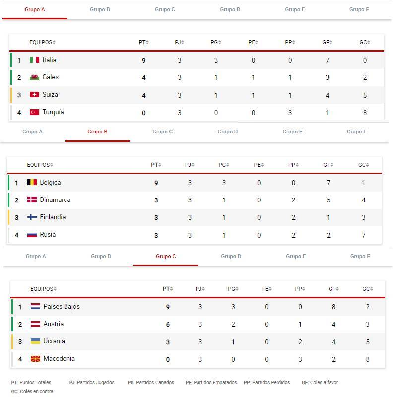 Clasificación Eurocopa: Así se juegan los octavos de final de la Euro 2020; resumen de apuestas, goles y pronósticos
