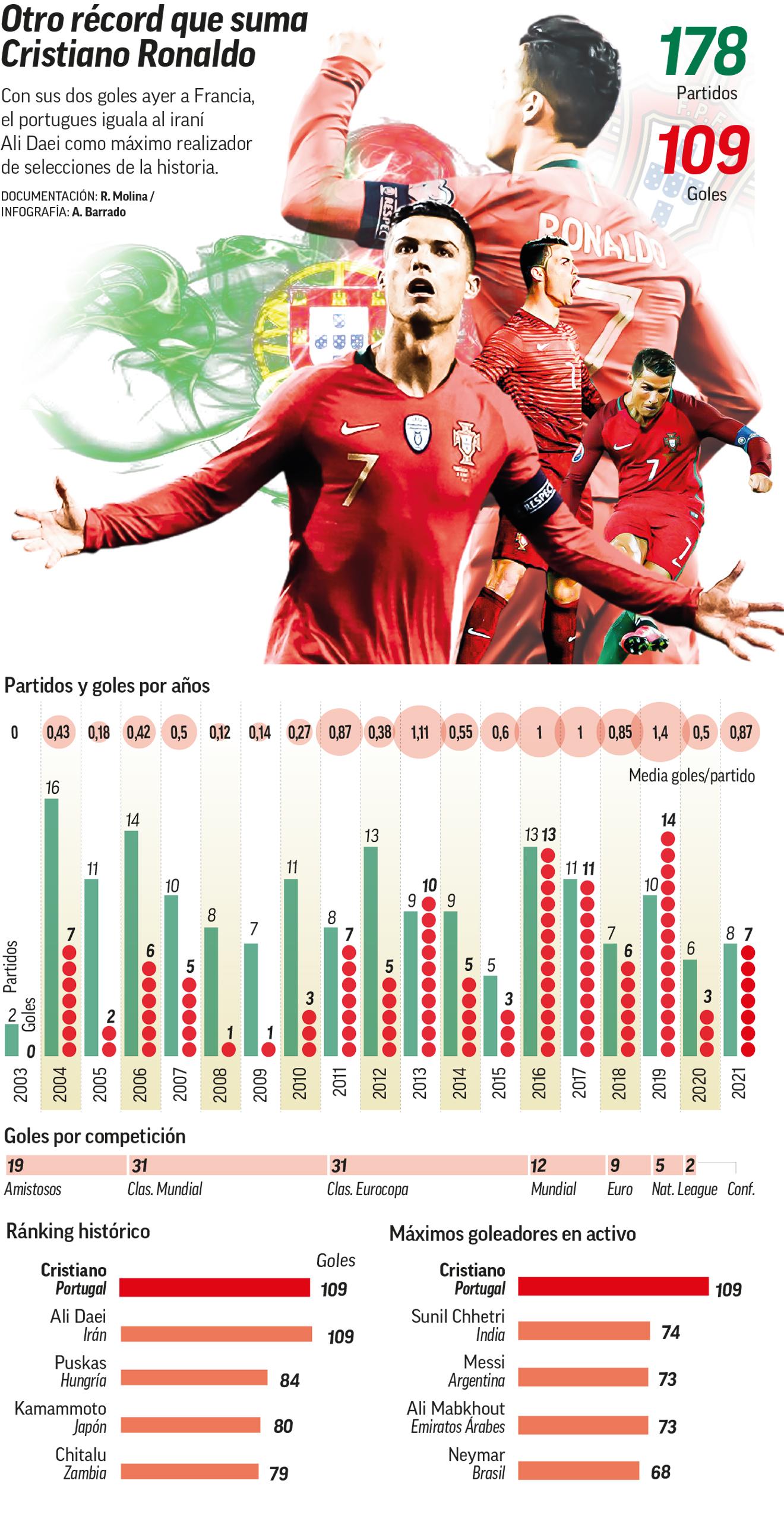 Cristiano iguala a Ali Daei como máximo goleador de selecciones