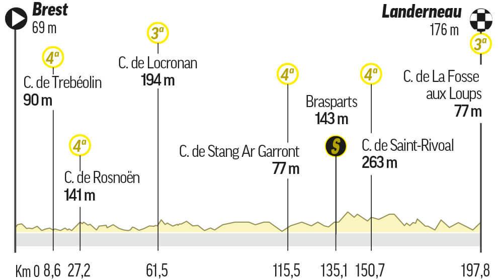 Etapa 1 del Tour de Francia: Brest / Landerneau (198 km.)