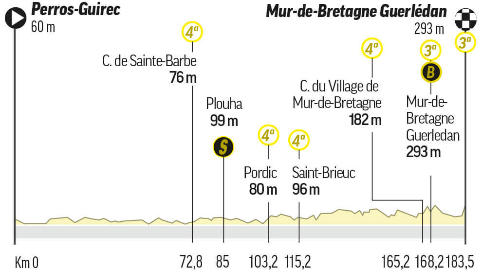 Etapa 2 del Tour: Perros-Guirec / Mûr-De-Bretagne Guerlédan (183,5 km.)